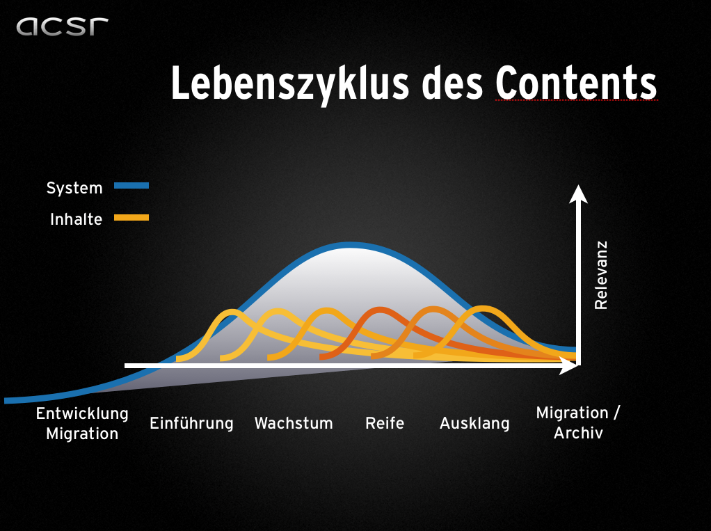 Content Lifecycle Management – Armin Stross-Radschinski talks at the german Plone Konferenz Munich 2012