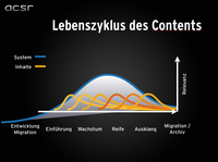 Content Lifecycle Management – Armin Stross-Radschinski talks at the german Plone Konferenz Munich 2012