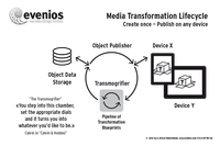 Media Transformation Lifecycle using Transmogrifier
